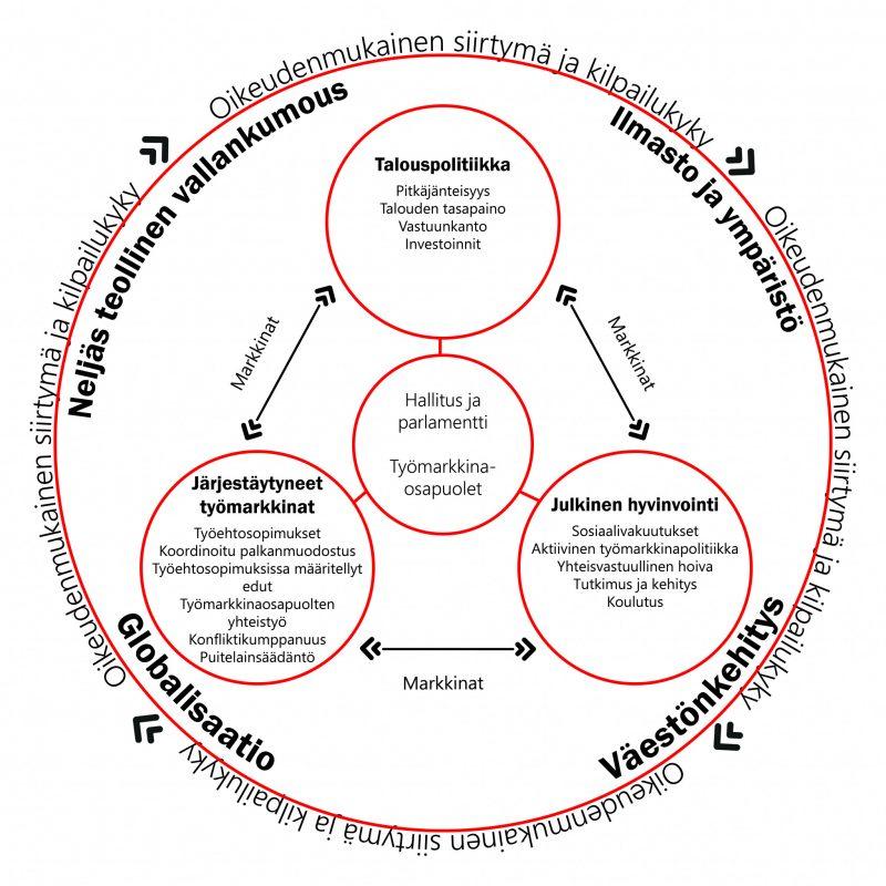 Pohjoismainen malli visualisointi